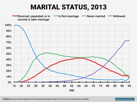 divorce rate 2016 divorce and marriage by age charts business insider