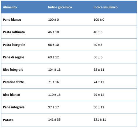 indice insulinico degli alimenti vitaminblog indice insulinico cos 232 e come si