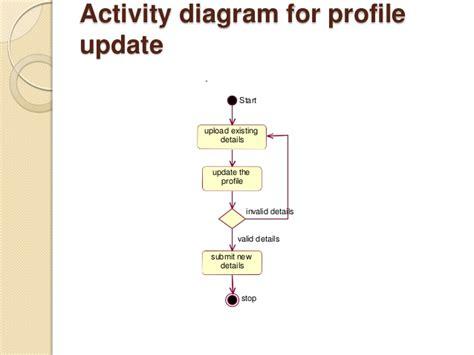activity diagram ppt w3 analyzer ppt