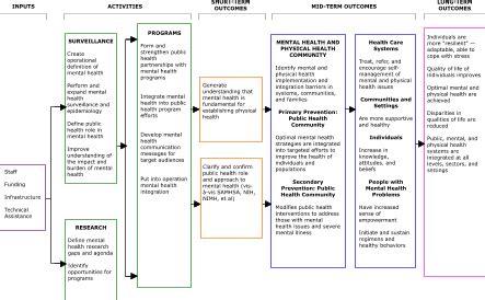 logic model template health preventing chronic disease april 2006 05 0215