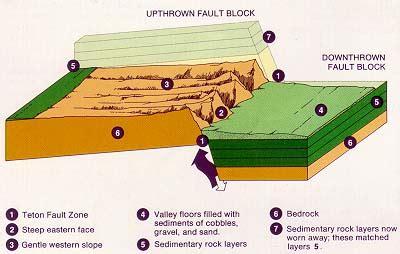 fault block diagrams file teton fault block jpg wikimedia commons