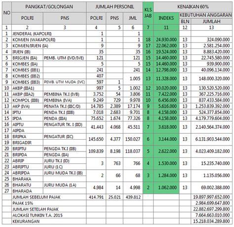 renumerasi tni 2015 tabel remunerasi tni remunerasi pns tabel remunerasi tni