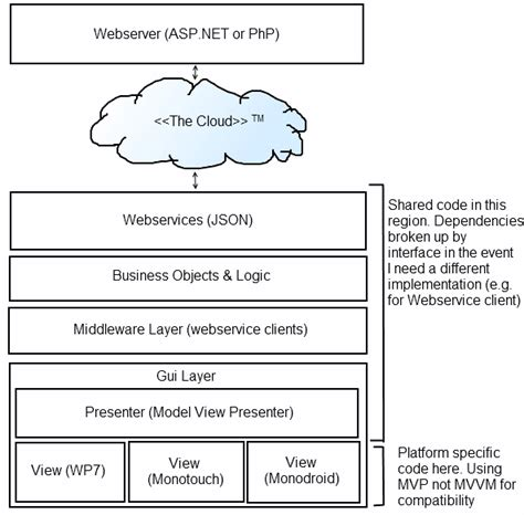android ios restful application design pattern stack windows phone 7 anyone have experience with architecture