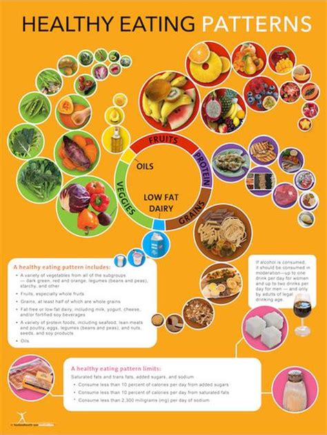 6th supplement of clcss nutrition posters nutrition education store