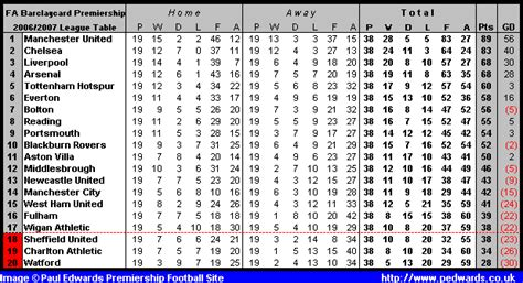 epl table of results turioncaxn barclays premier league table week by week