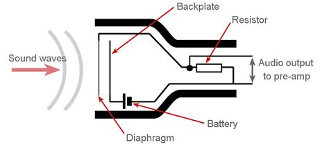 how does a capacitor microphone work condenser microphone capacitor microphone electronics notes