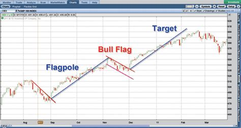 flag pattern stock chart stock charting tips leading the charge with bull flag
