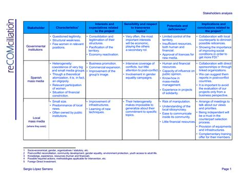 stakeholder analysis template stakeholder analysis template