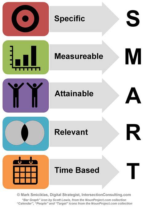 Smart infographic objectives social media explorer