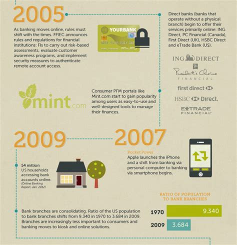 origin of bank infographic the history of banking 1983 2012