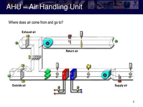 basics design 02 layout pdf hvac basics