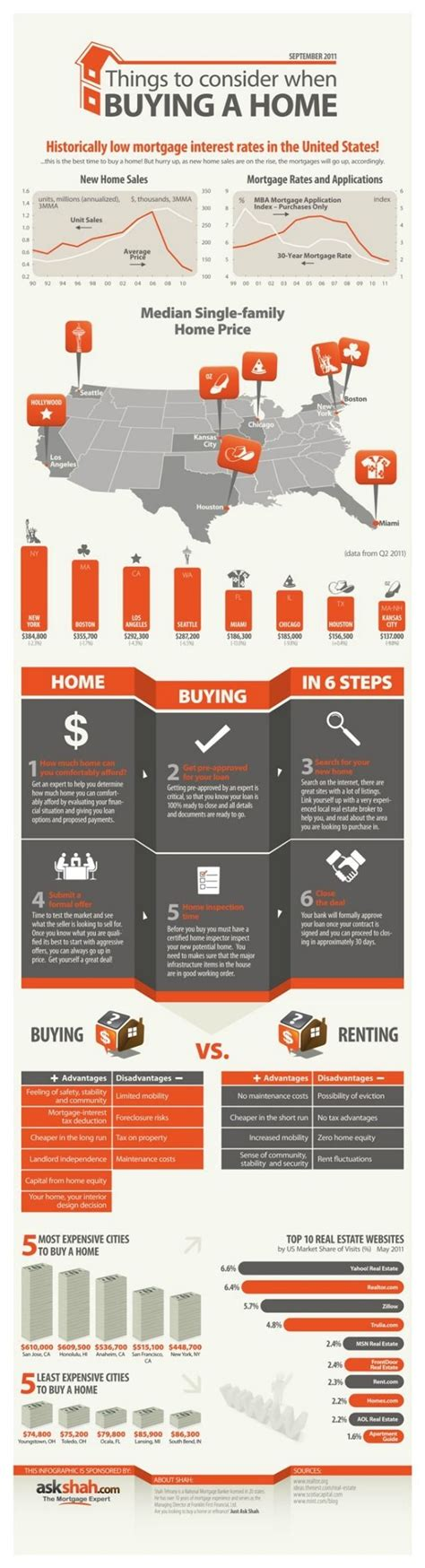 how to start the process of buying a house best 25 home buying process ideas on pinterest buying first home first home buyer