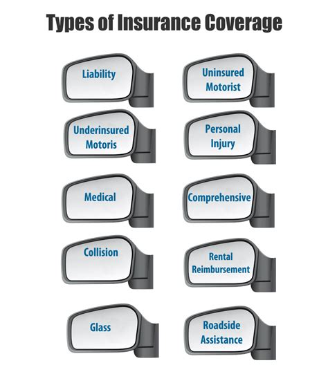 Car Insurance: 5 Types of Coverage Explained