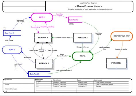 crm data flow diagram crm data flow diagram periodic diagrams science