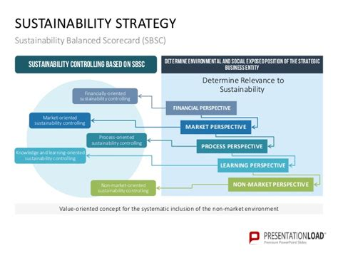 Sustainability Management Ppt Slide Template Sustainability Strategy Document Template