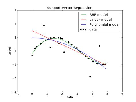 tutorial support vector regression support vector regression svr using linear and non