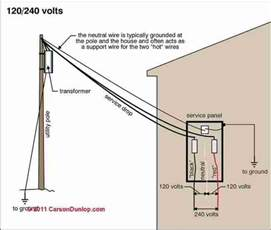 electrical service entry wire inspection how to determine electrical service ampacity how to