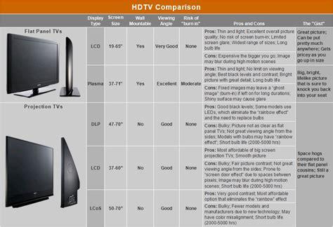 media room screen size calculator flat screen tv size chart socialmediaworks co
