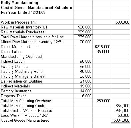 Intro To Managerial Accounting Manufacturing Cost Calculation Template