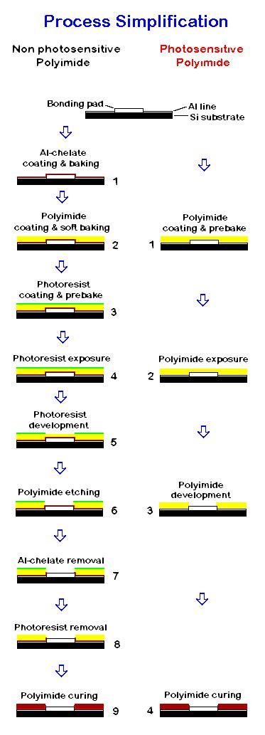 les proc 233 d 233 s de polyimide