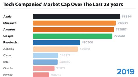 animation the tech companies by market cap 23 years