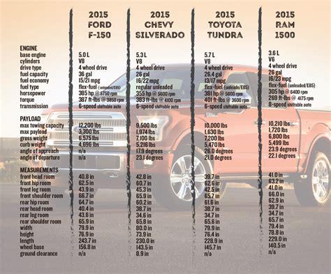 Toyota Tundra Towing Capacity Chart Toyota Tundra Towing Capacity Chart Real Fitness