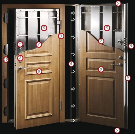 Bullet Proof Door most expensive security systems in the world top 10