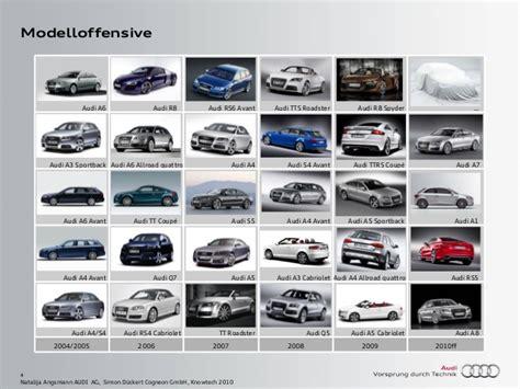 Audi A3 Alle Modelle by Pr 228 Setation Audi Cogneon Knowtech 2010