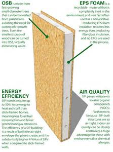structural insulating panels