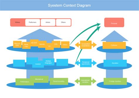 context diagram template system context diagram exles and templates