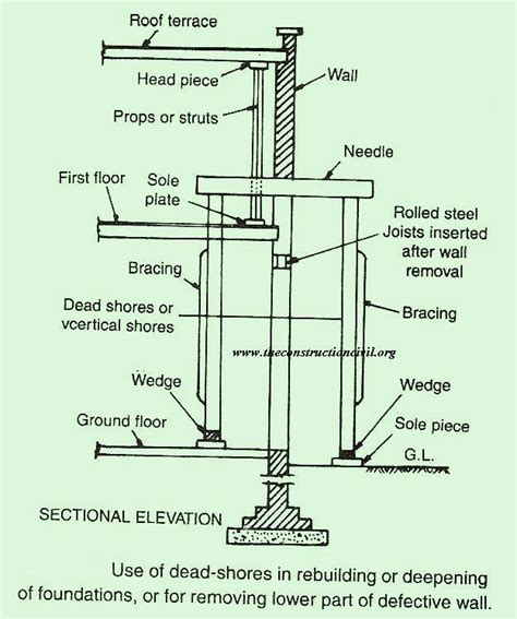 raking shores diagram dead or vertical shores the construction civil