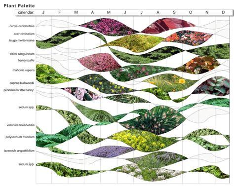 Landscape Architecture History Timeline Presentation On Design Landscape