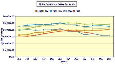 fairfax county virginia homes for sale and real estate