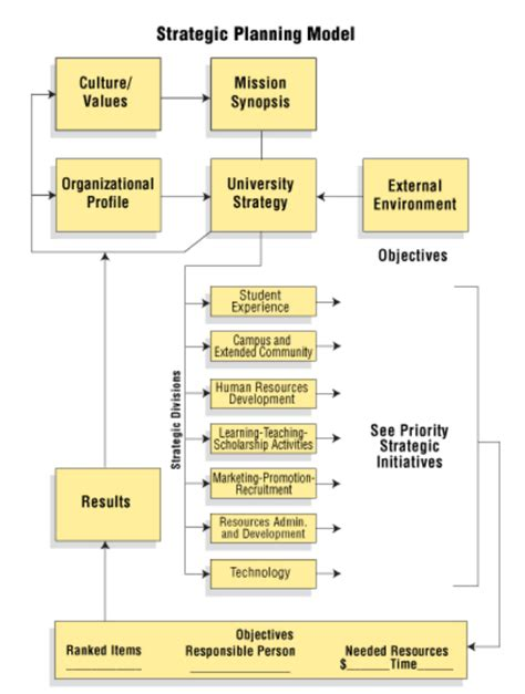it strategy template the it strategy template can help you make a professional