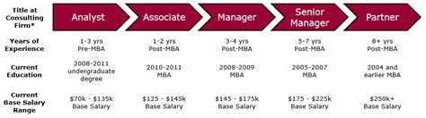 Bain And Company Mba Salary by Consulting Salary How Much Money Do Consultants Make