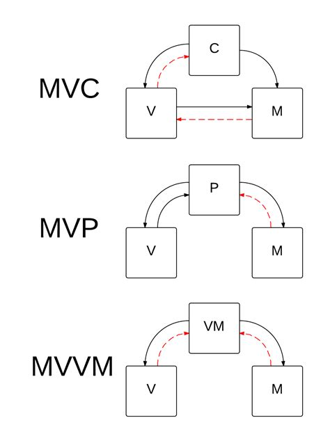 mvp pattern youtube bigdev de gui design patterns mvc mvp vs mvvm