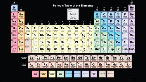 printable dynamic periodic table dynamic periodic table of elements and chemistry user