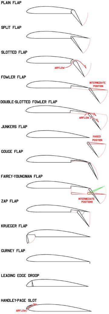 Flap Aeronautics Wikipedia Split Flap After Effects Template