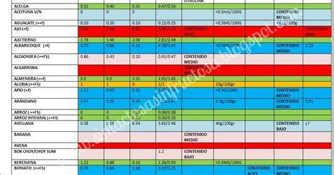 lista de alimentos sin lactosa contenido de glucosa fructosa sorbitol sacarosa en