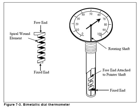 Bimetal Termometer Capillary chapter 7 temperature measurement bimetallic