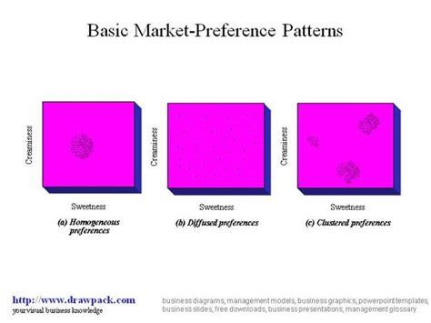 ppt basic houppelande patterns powerpoint presentation basic market preference patterns authorstream