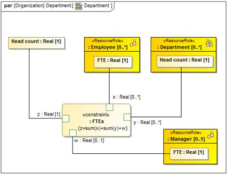 sysml in with cameo systems modeler implementation of model based system engineering set books using sysml elements in updm 3 plugin updm 3 plugin 18 3