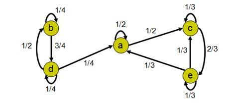 cadenas de markov finitas e infinitas investigaci 211 n de operaciones