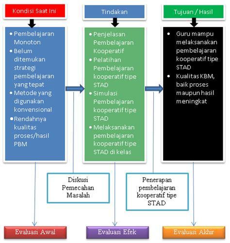 membuat latar belakang ptk contoh proposal ptk penelitian tindakan kelas rachael