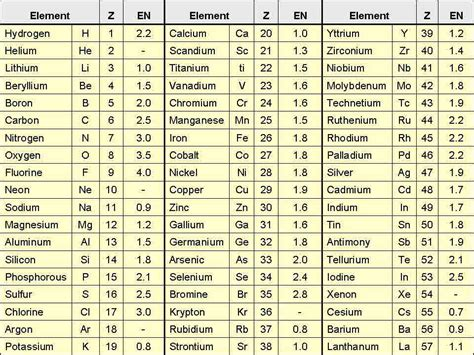 new periodic table of elements names and symbols list in