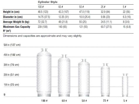 gas tank sizes welding gas cylinder size chart from praxairdirect