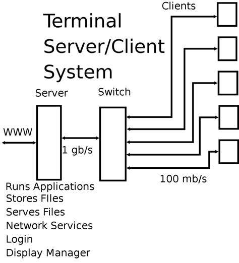 terminal server edubuntu linux terminal server and thin clients