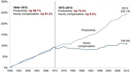 wages vs s data in policy debate economic productivity and worker wages