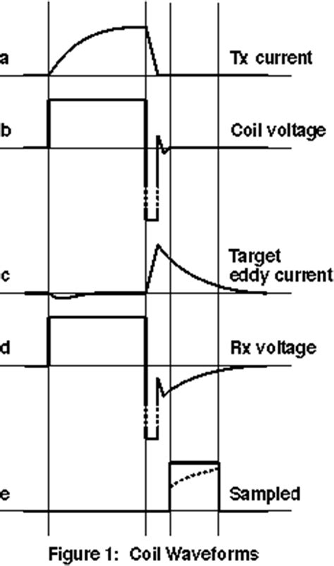 pulse induction square coil protovale about pulse induction