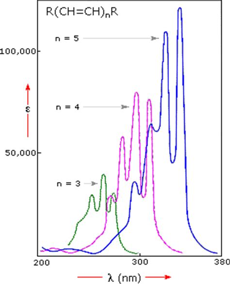 Color Spectrum Energy Levels uv visible spectroscopy